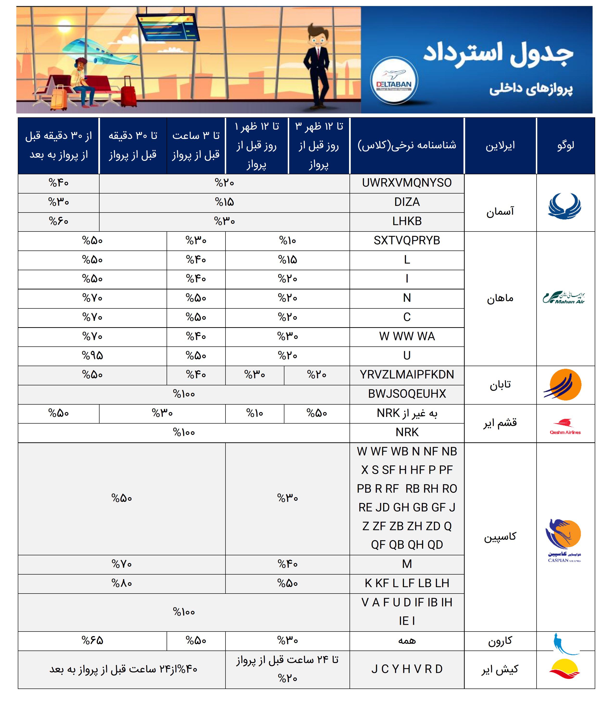 , جدول استرداد پروازهای داخلی